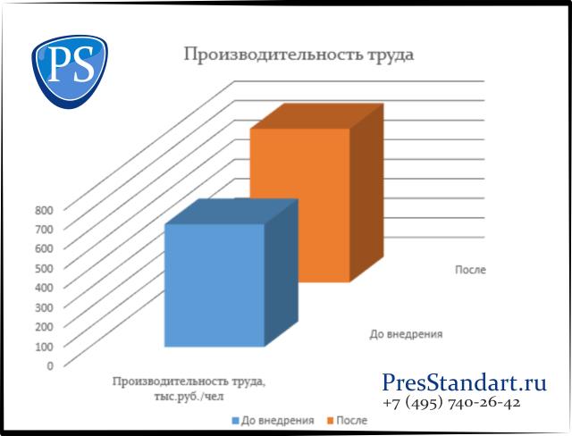 Графики2